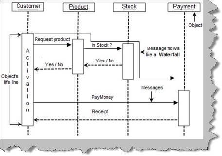 Uml interview questions part 1 uml figure sequence diagram ccuart Images