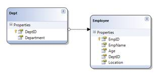 LINQDataSource control with stored procedure