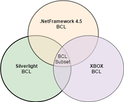 What is .Net Standard? How it is different from .Net Core ...